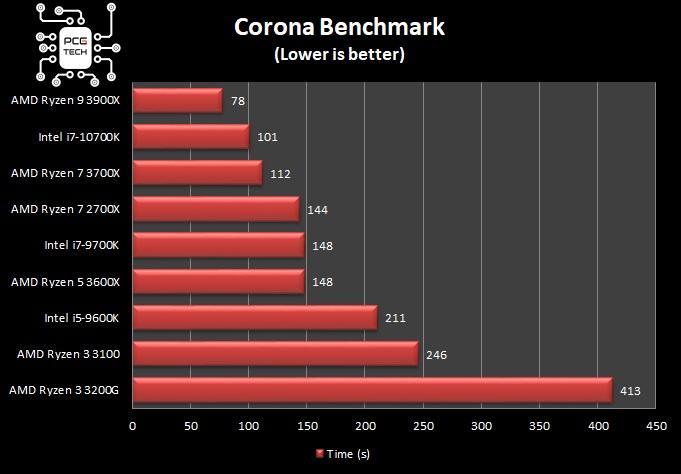 amd ryzen 5 3600x corona benchmark