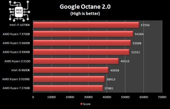amd ryzen 5 3600x google octane benchmark