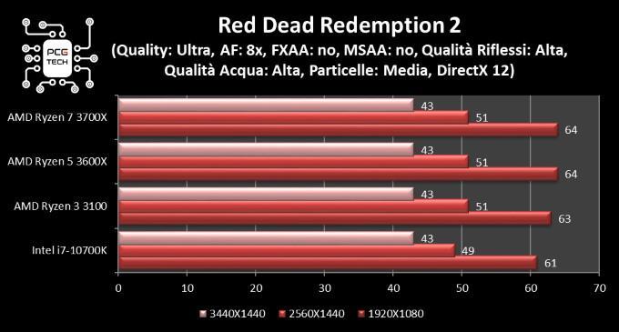 amd ryzen 5 3600x red dead redemption 2 benchmark