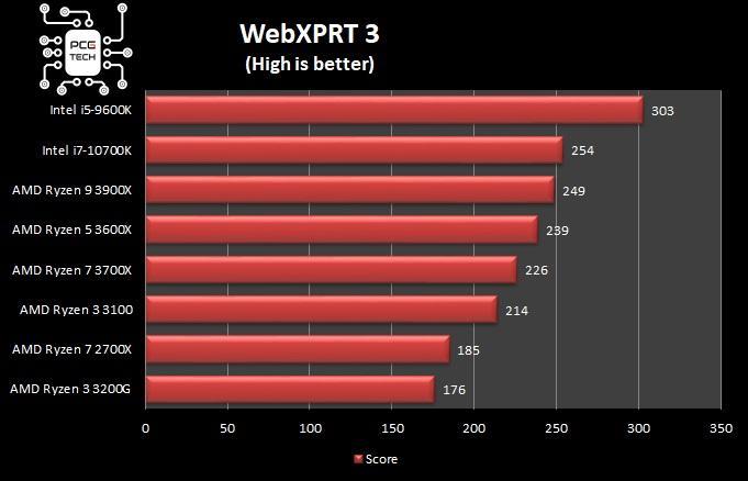 amd ryzen 5 3600x webxprt 3 benchmark