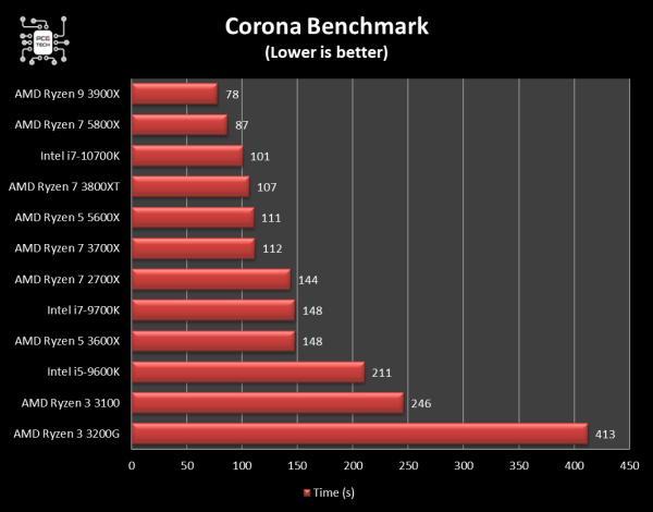 amd ryzen 5 5600x corona benchmark