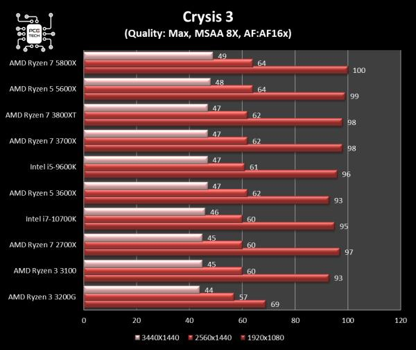 amd ryzen 5 5600x crysis3