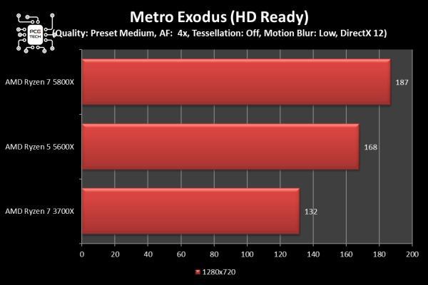 amd ryzen 5 5600x metro exodus 720p
