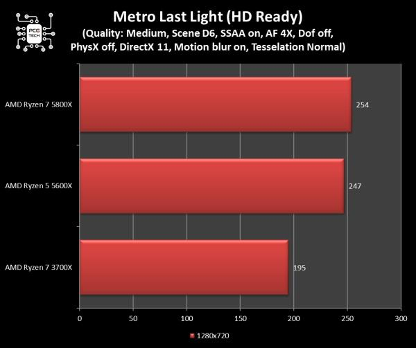 amd ryzen 5 5600x metro last light 720p