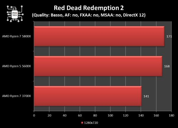 amd ryzen 5 5600x red dead redemption 2 720p