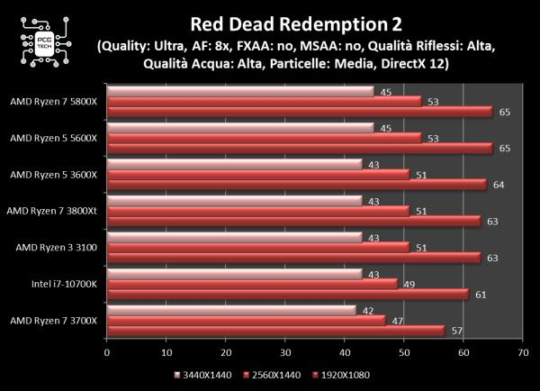 amd ryzen 5 5600x red dead redemption 2