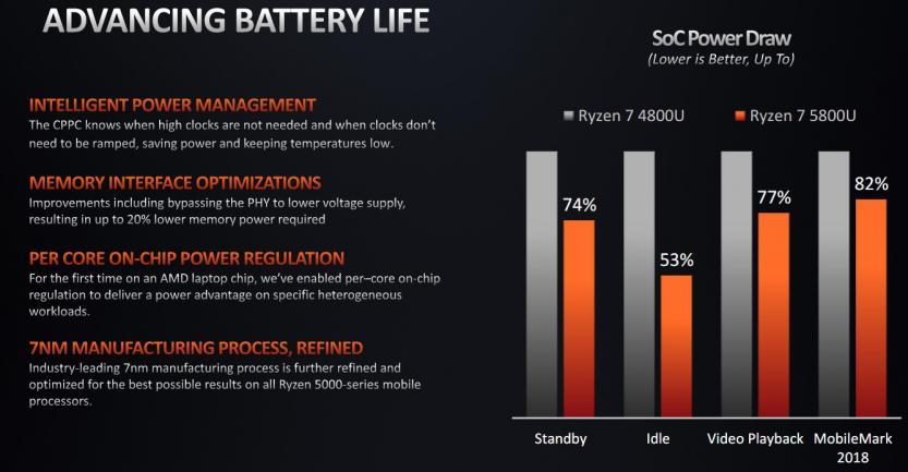 amd ryzen 5000 serie h notebook battery life