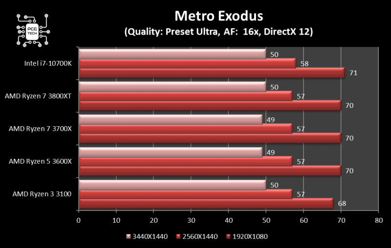 amd ryzen 7 3800 xt metro exodus