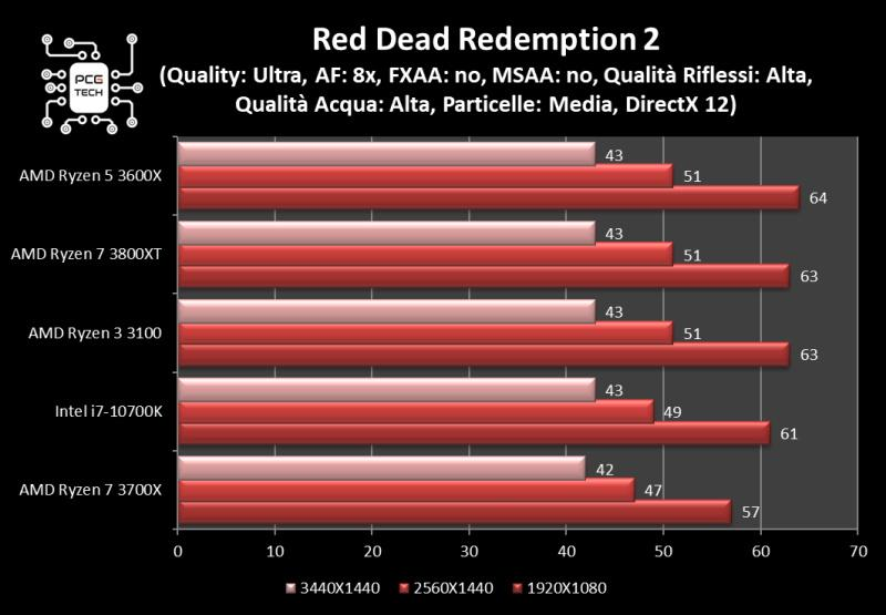 amd ryzen 7 3800 xt red dead redemption 2