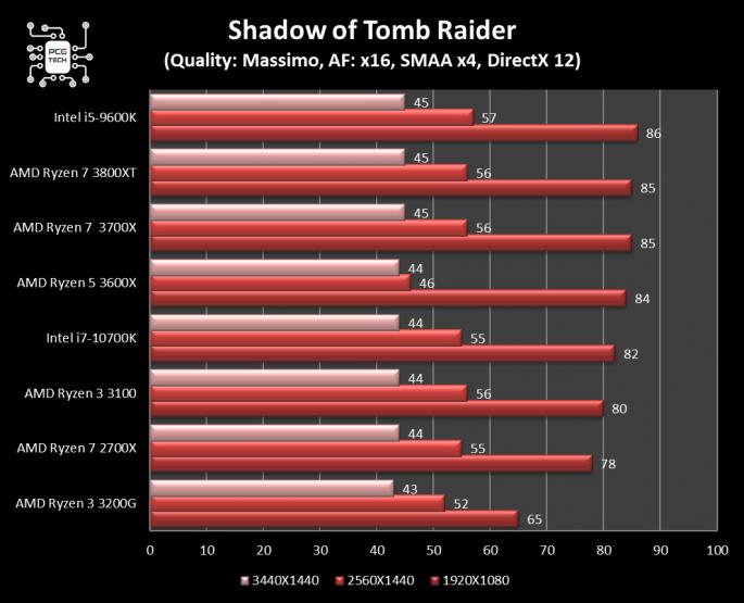 amd ryzen 7 3800 xt shadow of tomb raider