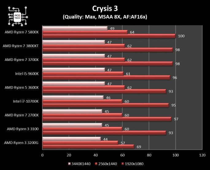 amd ryzen 7 5800x benchmark crysis 3