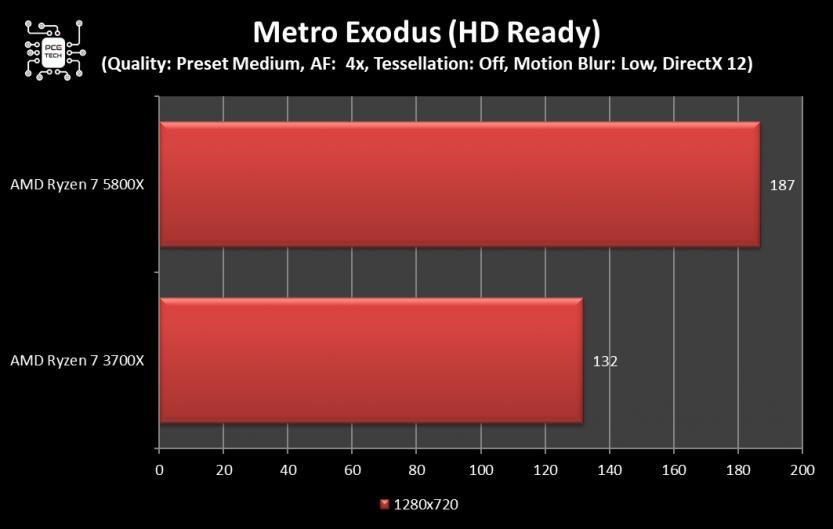 amd ryzen 7 5800x benchmark metro exodus 720