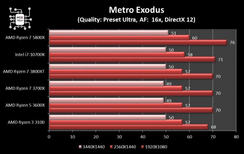amd ryzen 7 5800x benchmark metro exodus