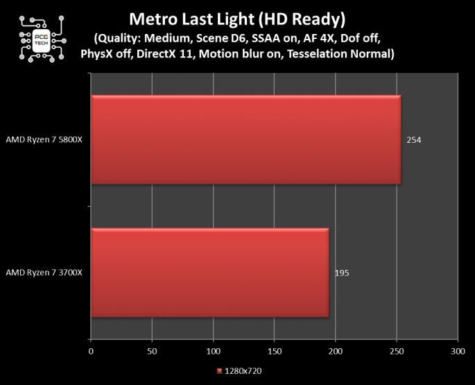 amd ryzen 7 5800x benchmark metro last light 720 28