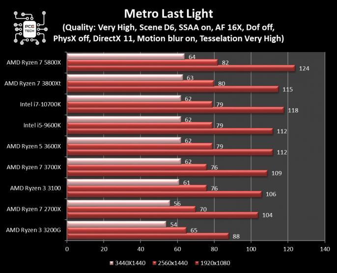 amd ryzen 7 5800x benchmark metro last light