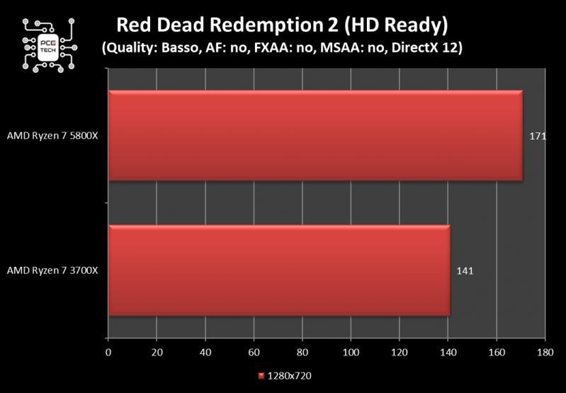amd ryzen 7 5800x benchmark red dead redemption 2 720
