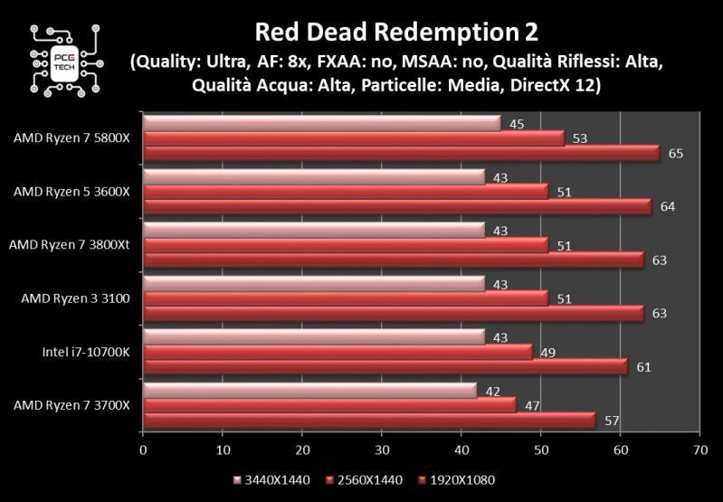 amd ryzen 7 5800x benchmark red dead redemption 2