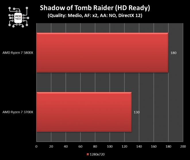 amd ryzen 7 5800x benchmark shadow of tomb raider 720