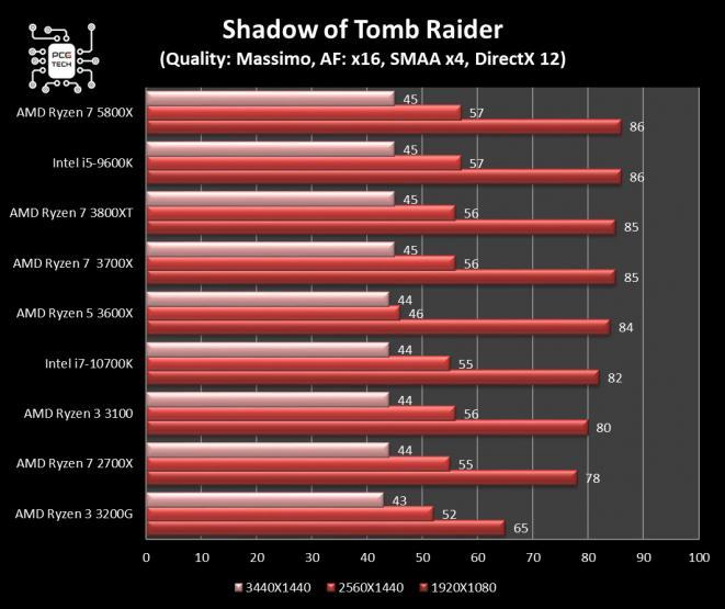 amd ryzen 7 5800x benchmark shadow of tomb raider
