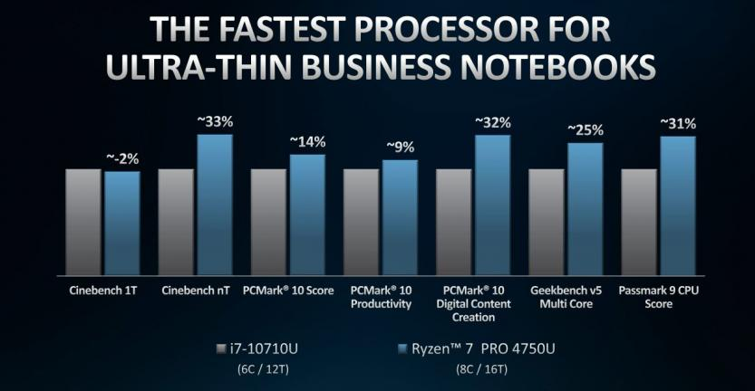 amd ryzen 7 pro 4750U confronto con Intel i7 10710U