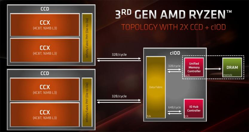 amd ryzen 3000 topology and memory controller