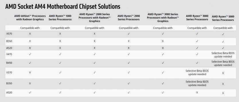 amd socket am4 motherboard chipset compatibily cpu