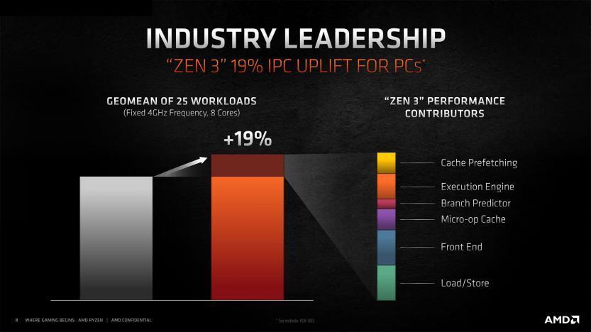 amd zen 2 vs zen 3 ipc uplift for pc