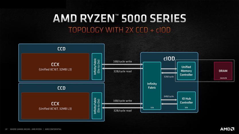 amd zen 3 architetture ryzen 5000 memory controller