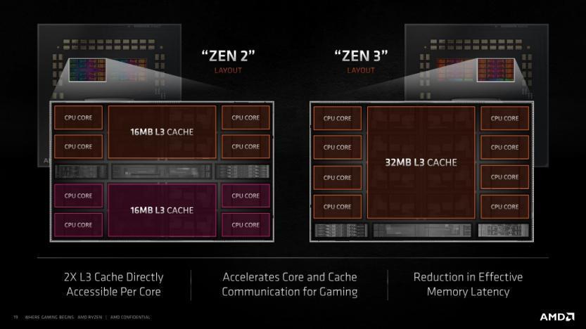 amd zen 3 vs zen 2 architetture ryzen 5000 vs ryzen 3000