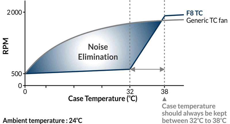 arctic f8 tc temperature sensore scaling