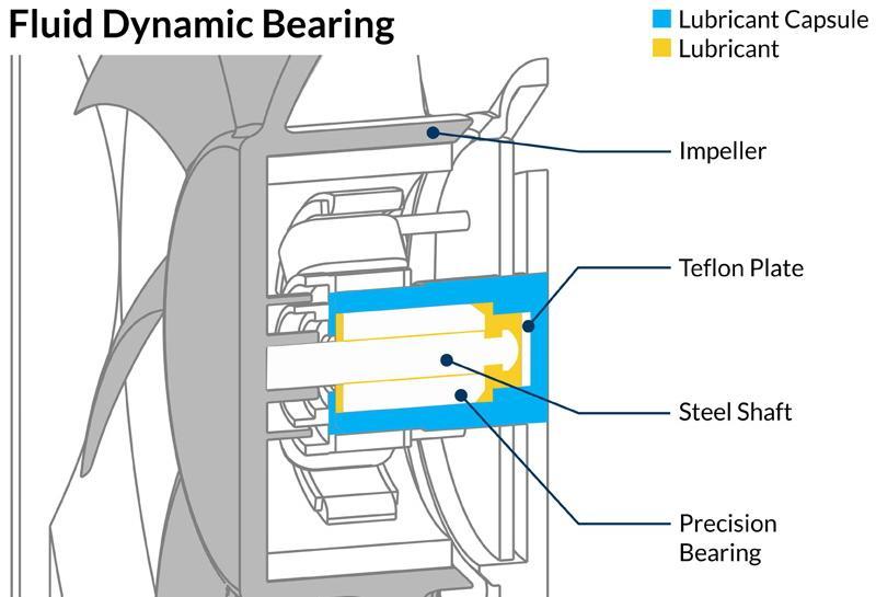 arctic fluid dynamic bearing