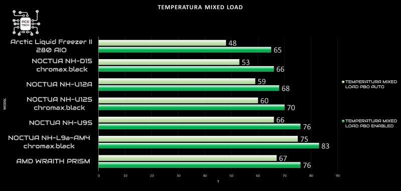 arctic-liquid-freezer-ii-280-idle.jpg