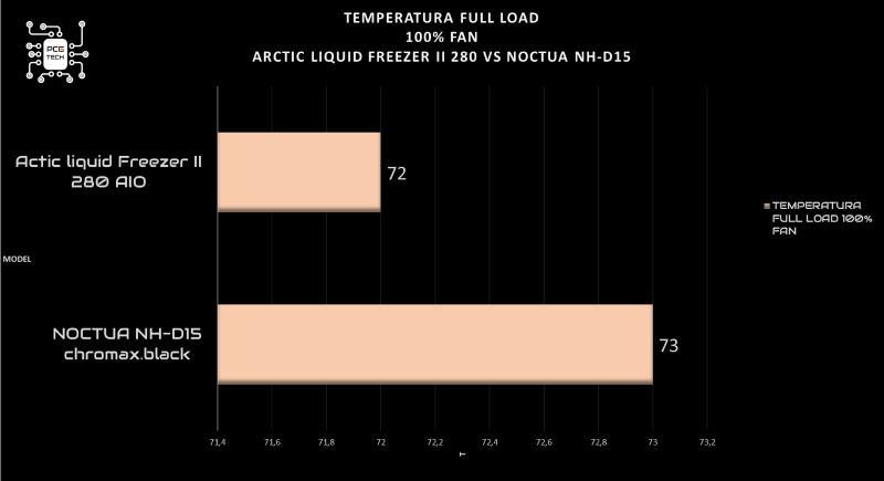 arctic liquid freezer ii 280 vs noctua nh d15 full fan 100