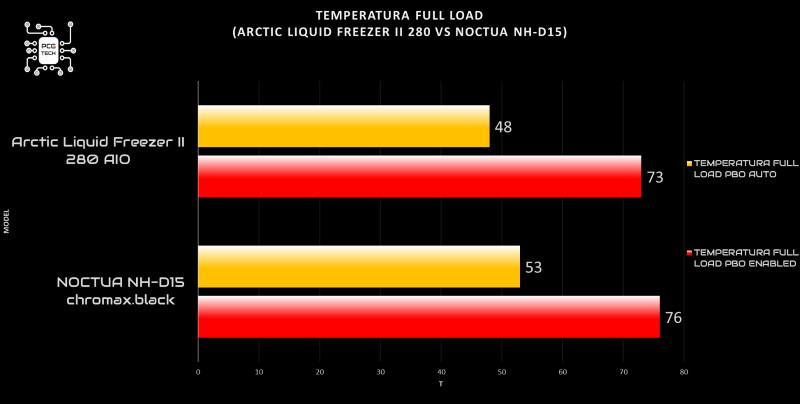 arctic liquid freezer ii 280 vs noctua nh d15 full