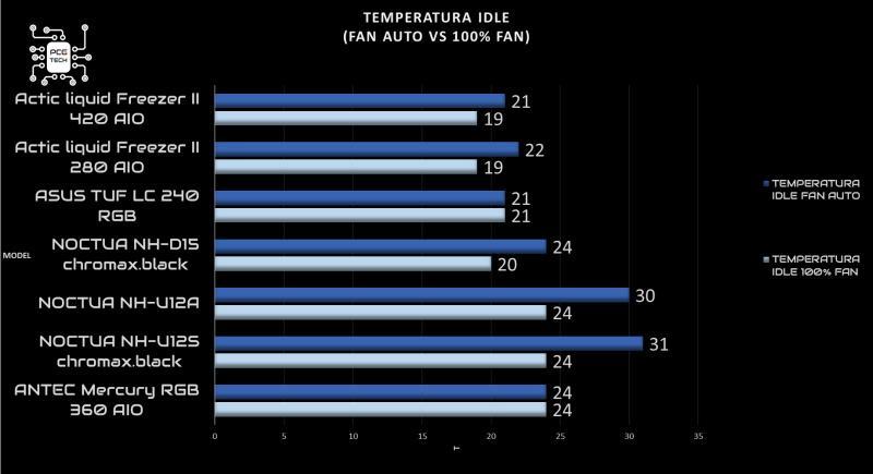 arctic liquid freezer ii 420 recensione idle 100