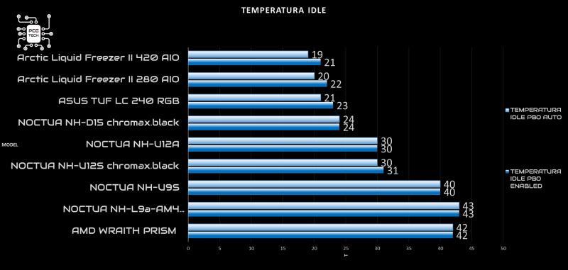 arctic liquid freezer ii 420 recensione idle