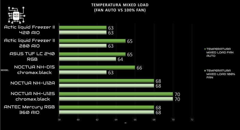 arctic liquid freezer ii 420 recensione mixed 100