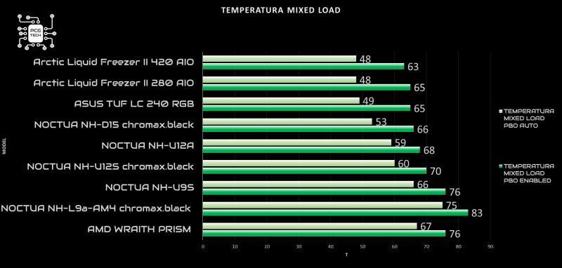 arctic liquid freezer ii 420 recensione mixed