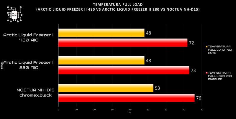 arctic liquid freezer ii 420 vs noctua nh 15