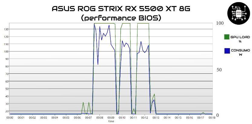 ASUS ROG STRIX RX 5500 XT 8G gpu load consumi