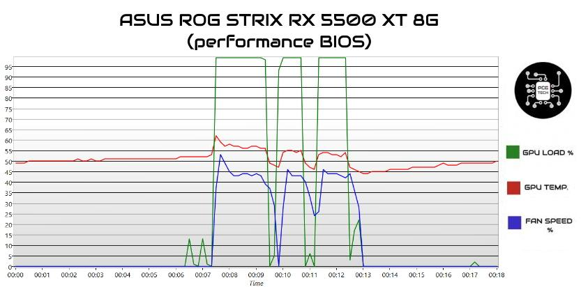 ASUS ROG STRIX RX 5500 XT 8G gpu load temp fan