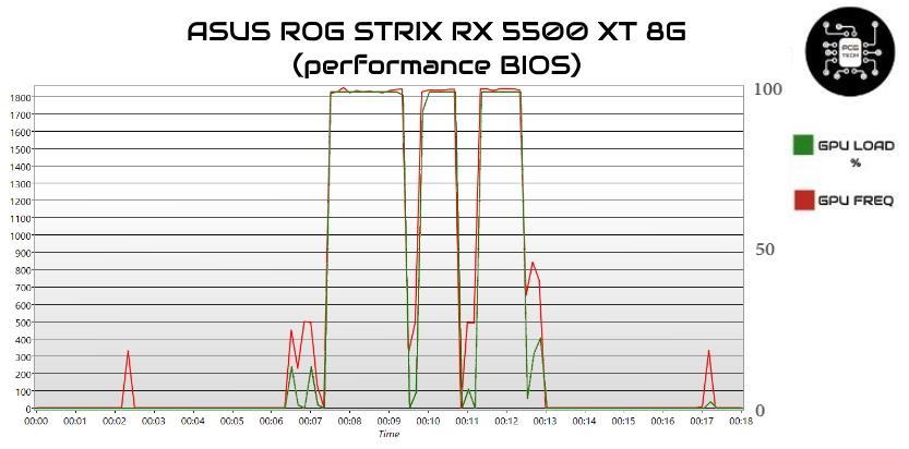 ASUS ROG STRIX RX 5500 XT 8G gpu load frequenze