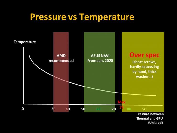 amd rx 5700 temperature problem asus rog strix