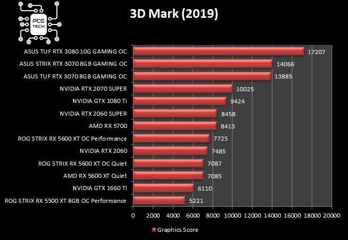 asus strix tuf rtx 3070 gaming oc 3d mark benchmark