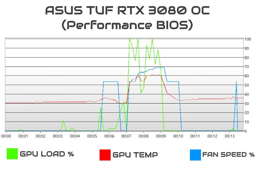 asus tuf rtx 3080 oc review recensione gpuload_temp_fanspeed