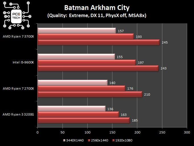 Grafico con risultati comparativi in Batman Arkham City