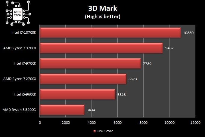benchmark intel i7 10700k 3d mark cpu score