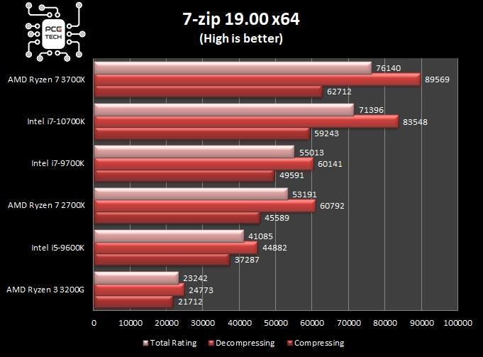 benchmark intel i7 10700k 7 zip