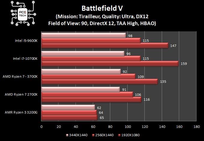 benchmark intel i7 10700k battlefield 5