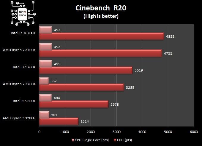 benchmark intel i7 10700k cinebench r20